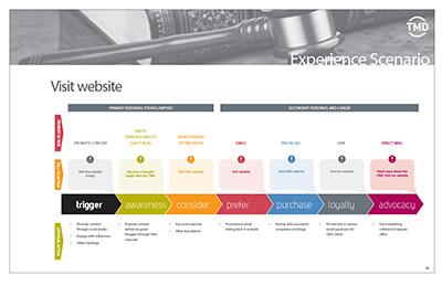 Experience scenario example page