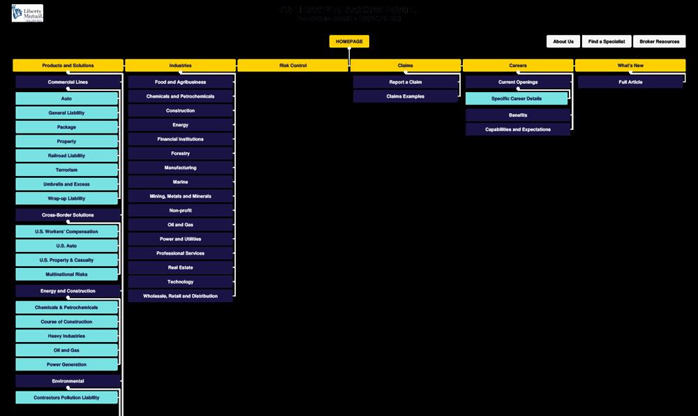 Liberty Mutual site map
