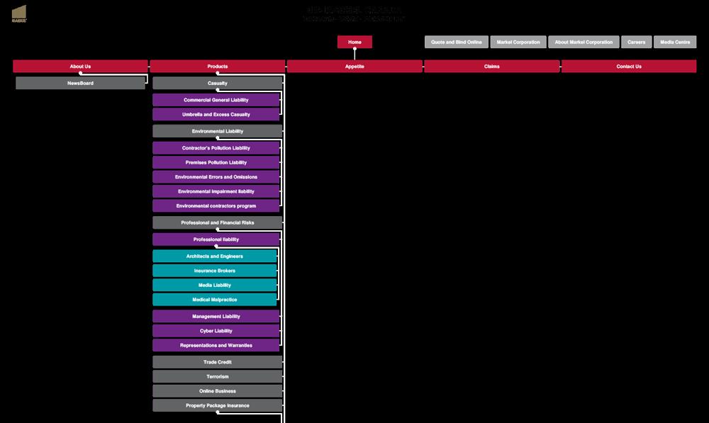 Markel sitemap